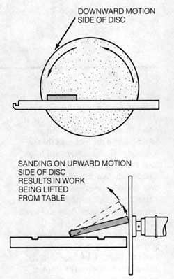 Disc Sanding Diagram 17-3