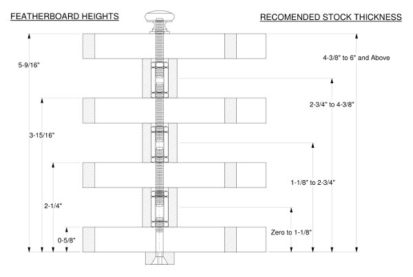 Drawing Of Recommended Featherboard Heights Based On Stock Height