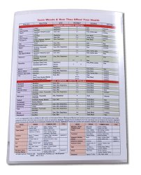 Laminated Quick Reference Wood Properties Chart